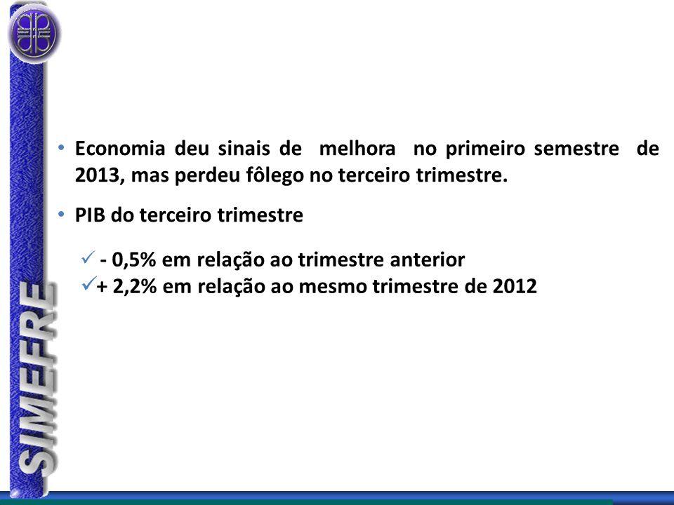Economia deu sinais de melhora no primeiro semestre de 2013, mas perdeu fôlego no terceiro trimestre.
