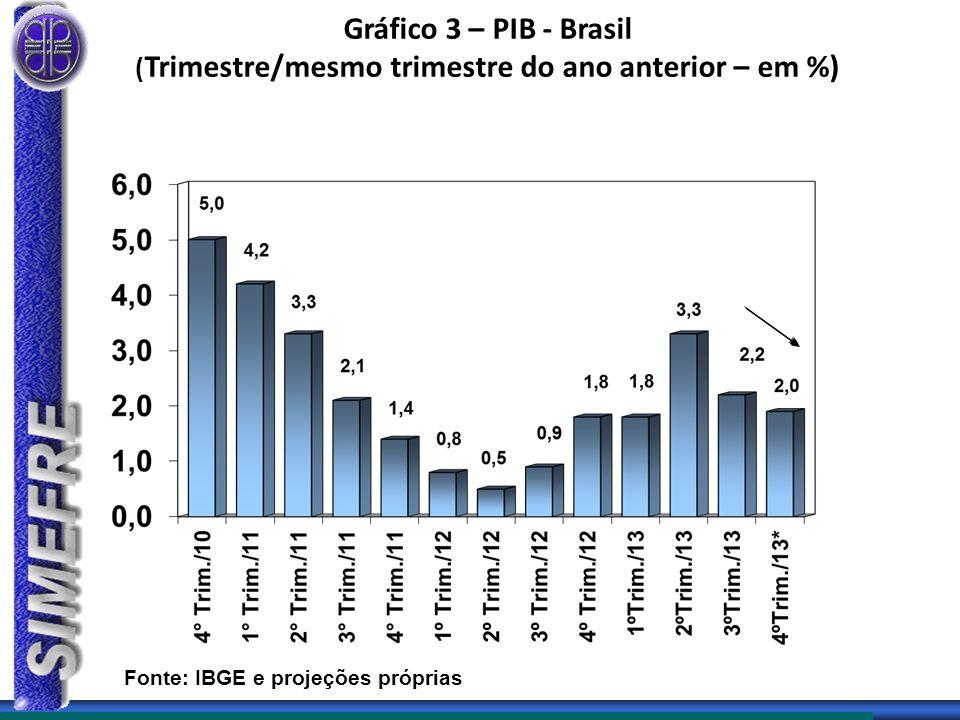 Gráfico 3 – PIB - Brasil ( Trimestre/mesmo trimestre do ano anterior – em %) Fonte: IBGE e projeções próprias