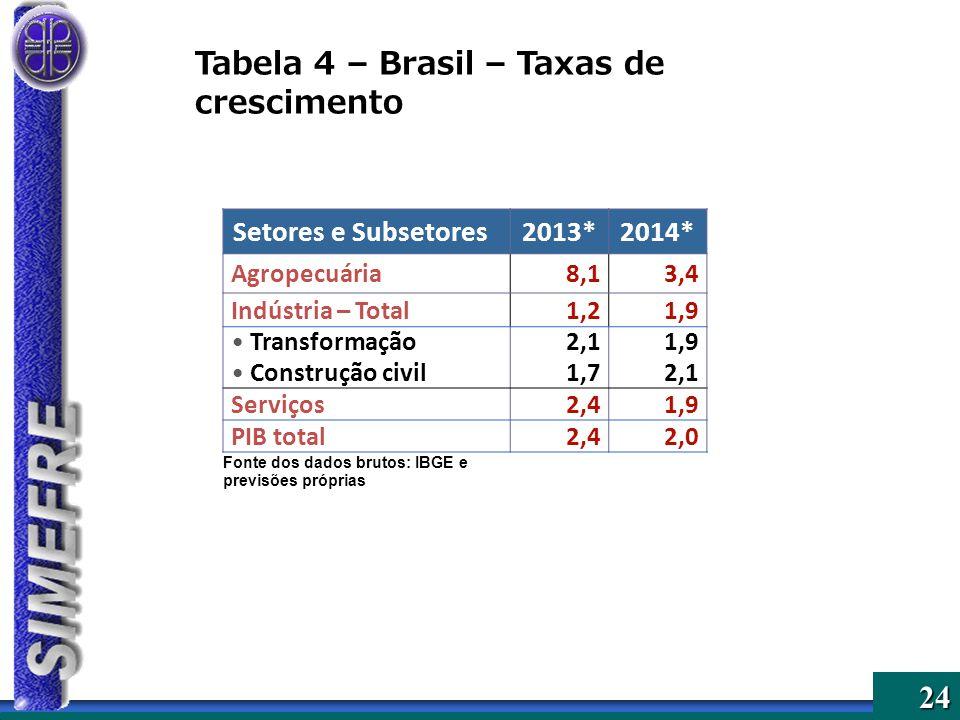 24 Setores e Subsetores2013*2014* Agropecuária8,13,4 Indústria – Total1,21,9 Transformação2,11,9 Construção civil1,72,1 Serviços2,41,9 PIB total2,42,0 Fonte dos dados brutos: IBGE e previsões próprias Tabela 4 – Brasil – Taxas de crescimento