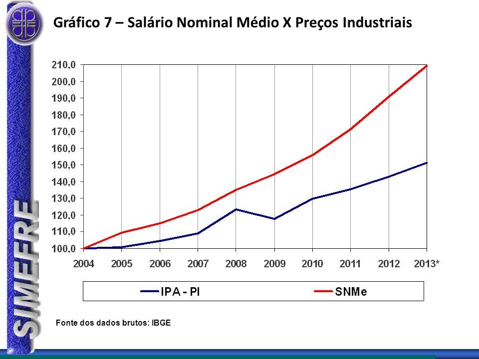 Gráfico 7 – Salário Nominal Médio X Preços Industriais Fonte dos dados brutos: IBGE