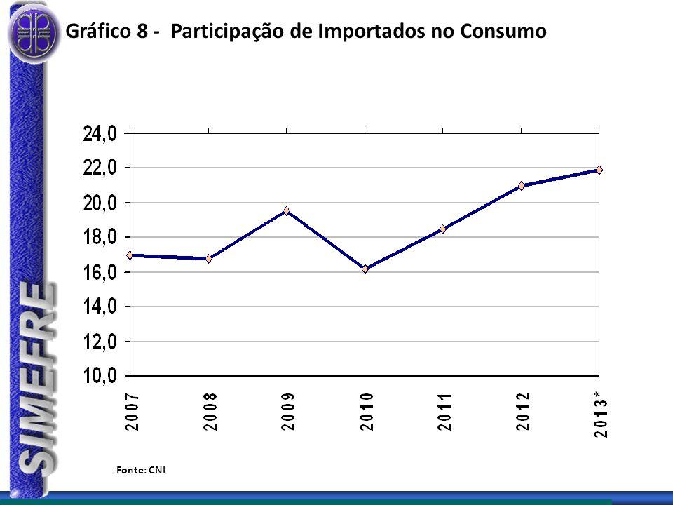 Gráfico 8 - Participação de Importados no Consumo Fonte: CNI