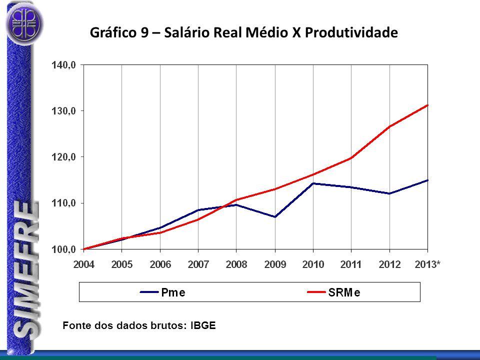 Gráfico 9 – Salário Real Médio X Produtividade Fonte dos dados brutos: IBGE