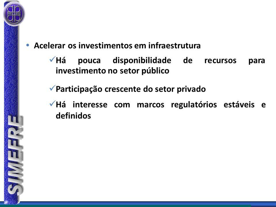  Acelerar os investimentos em infraestrutura Há pouca disponibilidade de recursos para investimento no setor público Participação crescente do setor privado Há interesse com marcos regulatórios estáveis e definidos