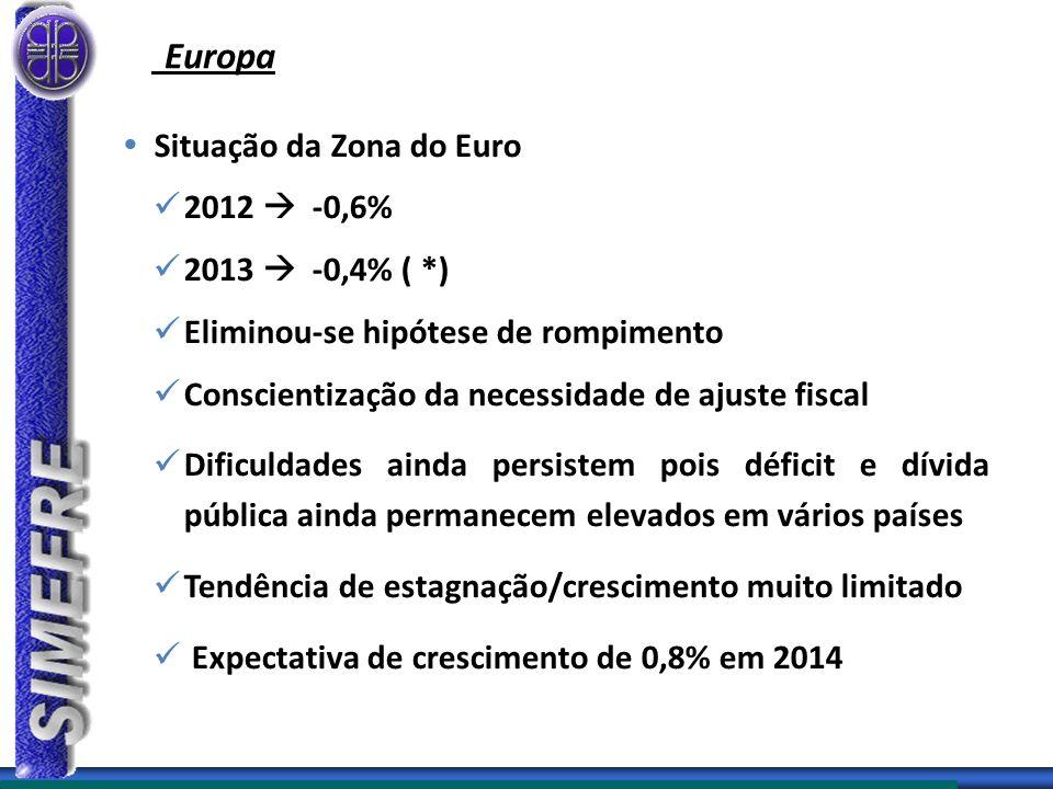 Europa  Situação da Zona do Euro 2012  -0,6% 2013  -0,4% ( *) Eliminou-se hipótese de rompimento Conscientização da necessidade de ajuste fiscal Dificuldades ainda persistem pois déficit e dívida pública ainda permanecem elevados em vários países Tendência de estagnação/crescimento muito limitado Expectativa de crescimento de 0,8% em 2014