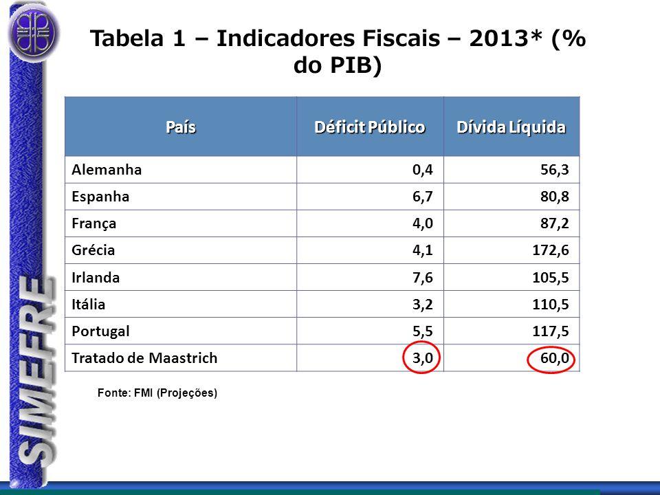 Tabela 1 – Indicadores Fiscais – 2013* (% do PIB) País Déficit Público Dívida Líquida Alemanha0,456,3 Espanha6,780,8 França4,087,2 Grécia4,1172,6 Irlanda7,6105,5 Itália3,2110,5 Portugal5,5117,5 Tratado de Maastrich3,060,0 Fonte: FMI (Projeções)