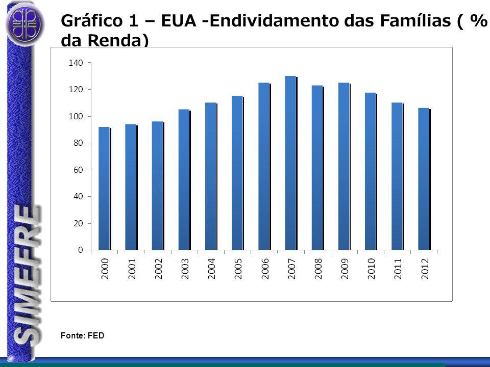 Gráfico 1 – EUA -Endividamento das Famílias ( % da Renda) Fonte: FED