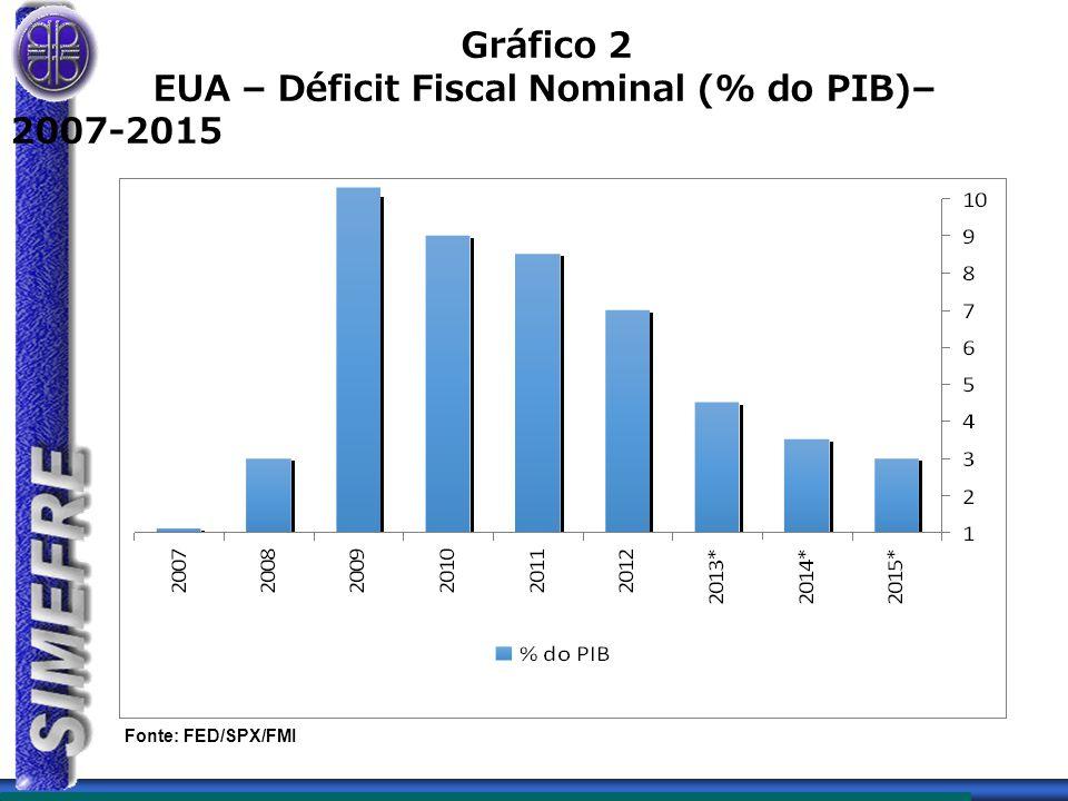  Não há espaço para estímulos na área fiscal Superávit primário vem se reduzindo Déficit nominal se ampliou Dívida pública bruta vem crescendo Risco de rebaixamento (rating)  O problema não é aumentar a demanda Inflação está alta Déficit em conta corrente é elevado  Situação muito diferente de 2010 País estava saindo da recessão (-0,3% em 2009) Inflação de 4,3% em 2009