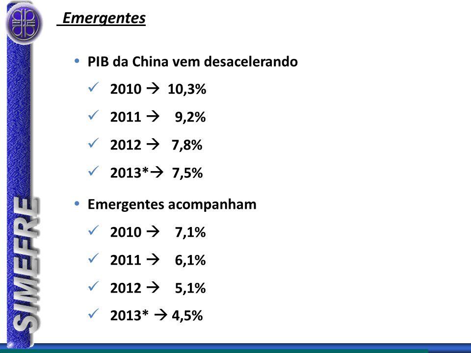 Emergentes  PIB da China vem desacelerando 2010  10,3% 2011  9,2% 2012  7,8% 2013*  7,5%  Emergentes acompanham 2010  7,1% 2011  6,1% 2012  5,1% 2013*  4,5%