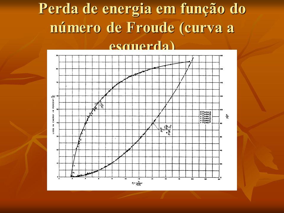 Perda de energia em função do número de Froude (curva a esquerda)