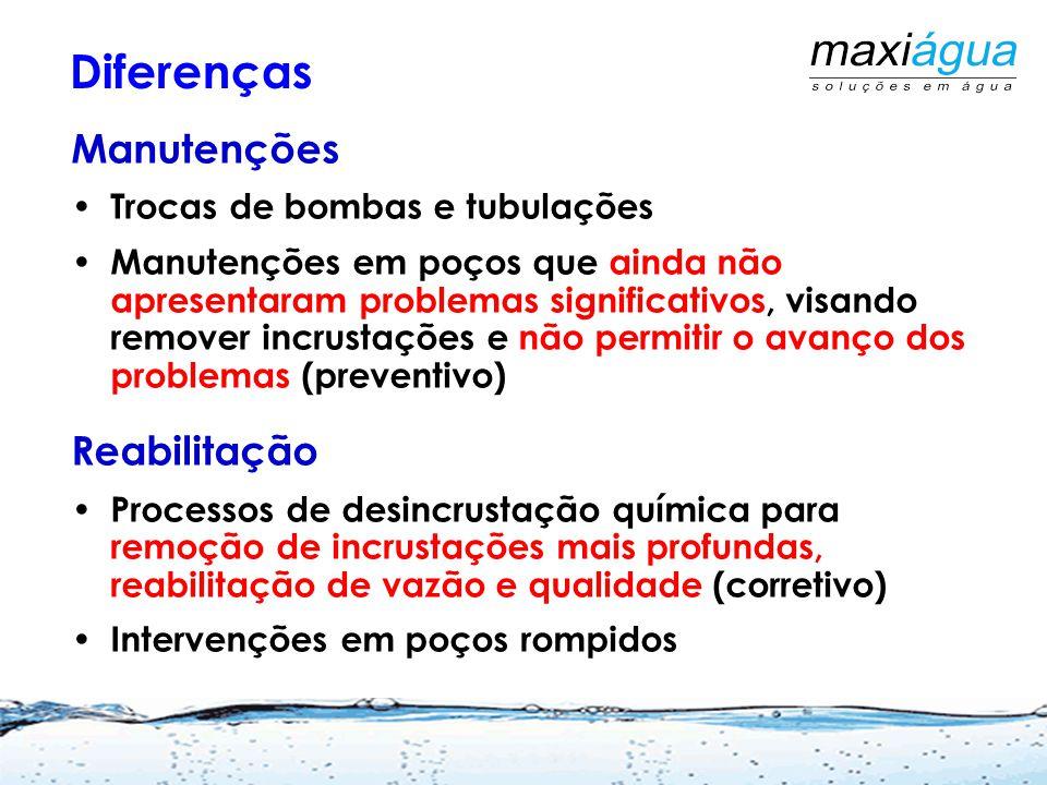 Mangueira para retorno da água Mangueira de descarte Circulação Com a própria bomba do poço Martins Netto, J.P.G.