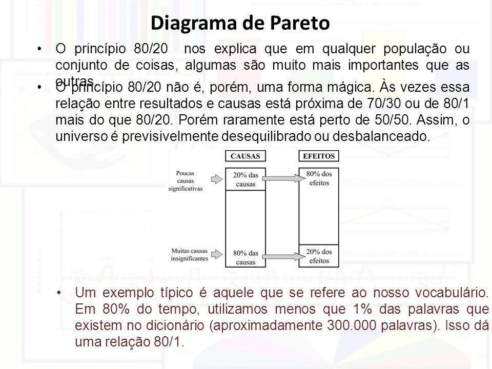 Diagrama de Pareto O princípio 80/20 nos explica que em qualquer população ou conjunto de coisas, algumas são muito mais importantes que as outras. O