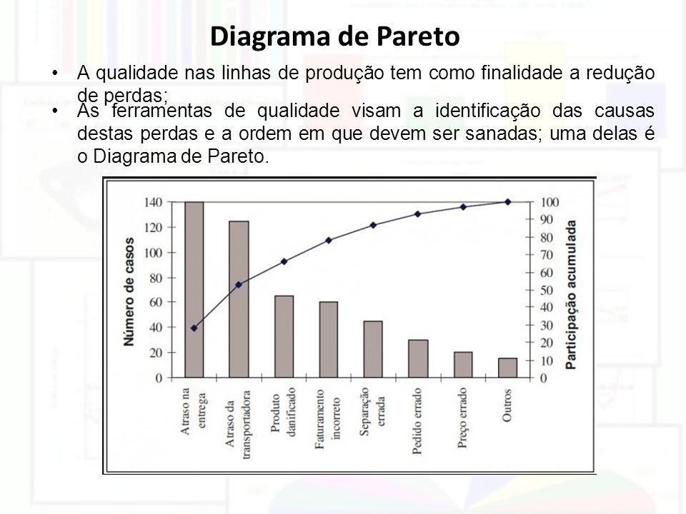 Diagrama de Pareto A qualidade nas linhas de produção tem como finalidade a redução de perdas; As ferramentas de qualidade visam a identificação das c