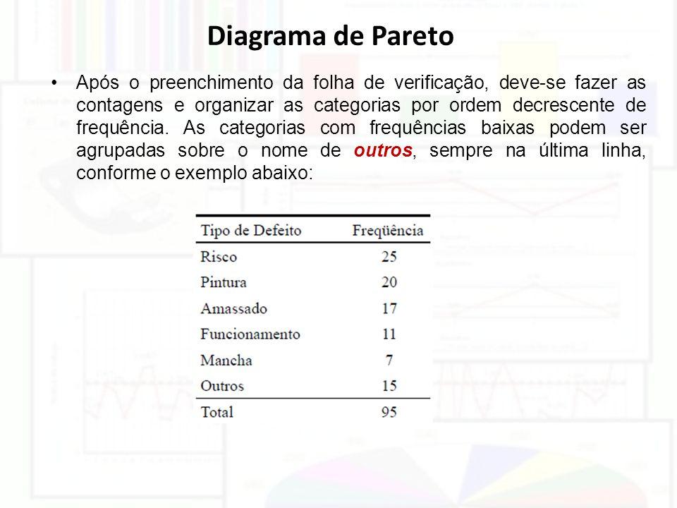 Diagrama de Pareto Após o preenchimento da folha de verificação, deve-se fazer as contagens e organizar as categorias por ordem decrescente de frequên