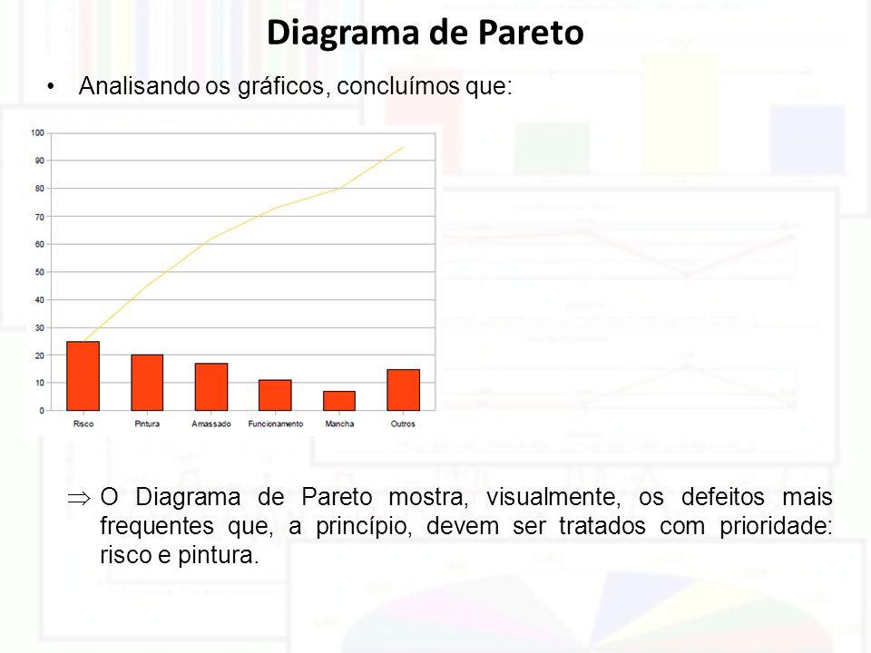 Diagrama de Pareto Analisando os gráficos, concluímos que:  O Diagrama de Pareto mostra, visualmente, os defeitos mais frequentes que, a princípio, d