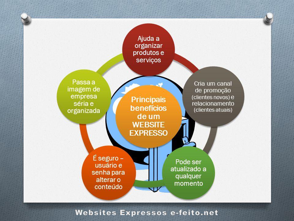 Principais benefícios de um WEBSITE EXPRESSO Ajuda a organizar produtos e serviços Cria um canal de promoção (clientes novos) e relacionamento (client