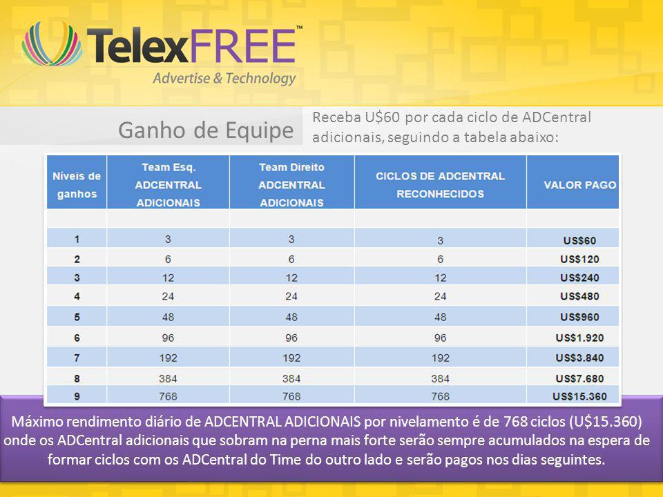 Ganho de Equipe Máximo rendimento diário de ADCENTRAL ADICIONAIS por nivelamento é de 768 ciclos (U$15.360) onde os ADCentral adicionais que sobram na