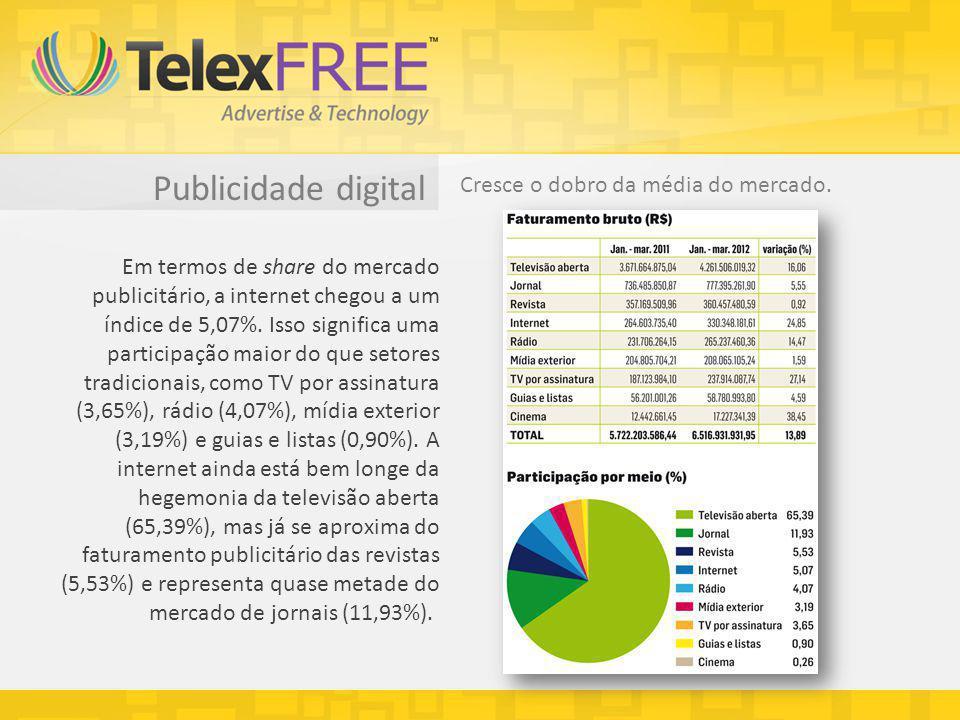 Publicidade digital Cresce o dobro da média do mercado. Em termos de share do mercado publicitário, a internet chegou a um índice de 5,07%. Isso signi