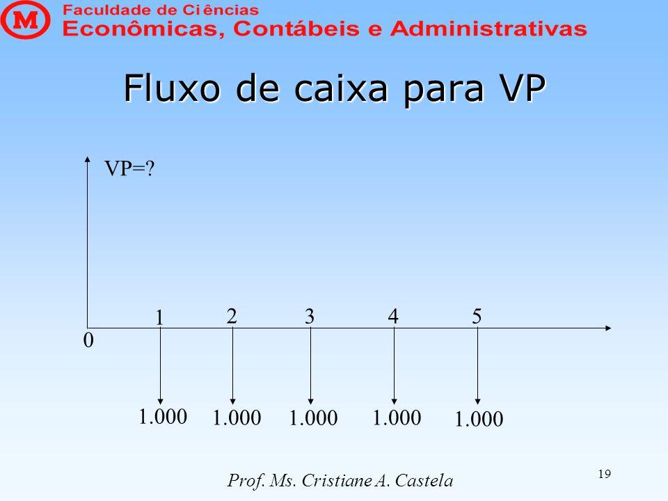 19 Fluxo de caixa para VP VP=? 0 1 2 345 1.000 Prof. Ms. Cristiane A. Castela
