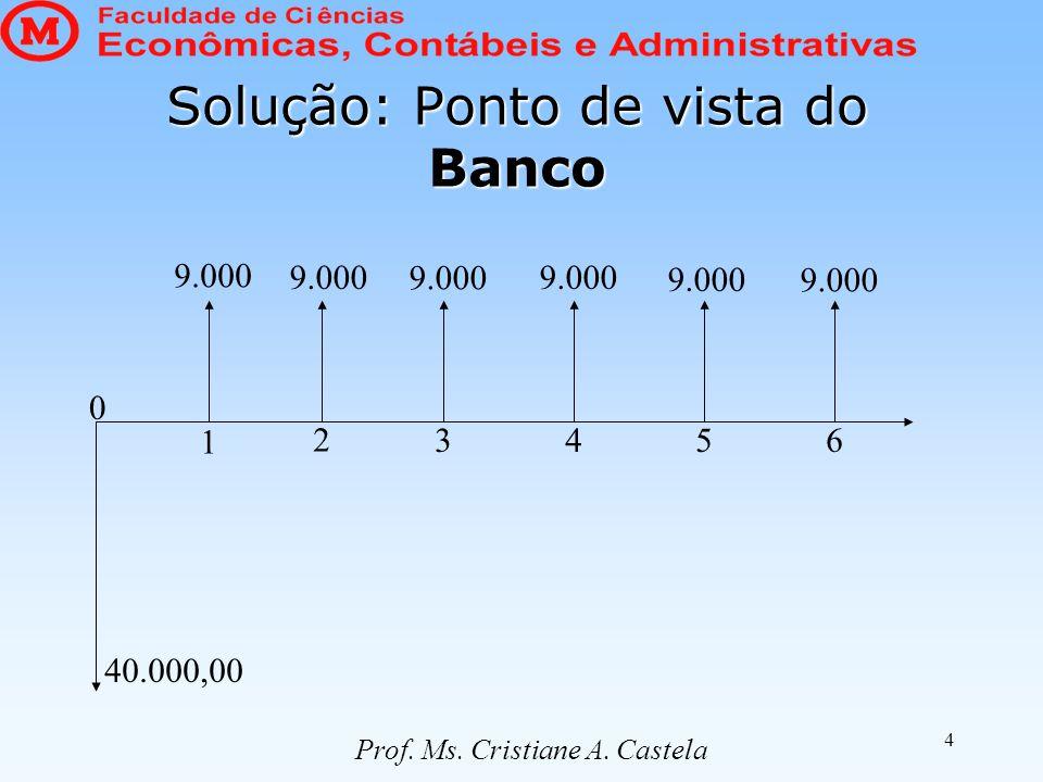 4 Solução: Ponto de vista do Banco 40.000,00 0 1 2 3456 9.000 Prof. Ms. Cristiane A. Castela