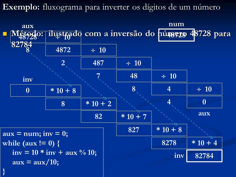 Exemplo: fluxograma para inverter os dígitos de um número Método: ilustrado com a inversão do número 48728 para 82784 Método: ilustrado com a inversão
