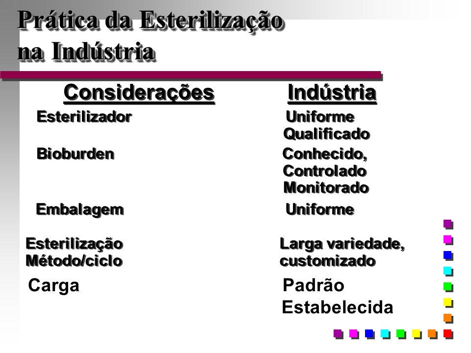 Considerações Indústria Esterilizador Uniforme Qualificado Esterilizador Uniforme Qualificado Bioburden Conhecido, Controlado Monitorado Bioburden Con