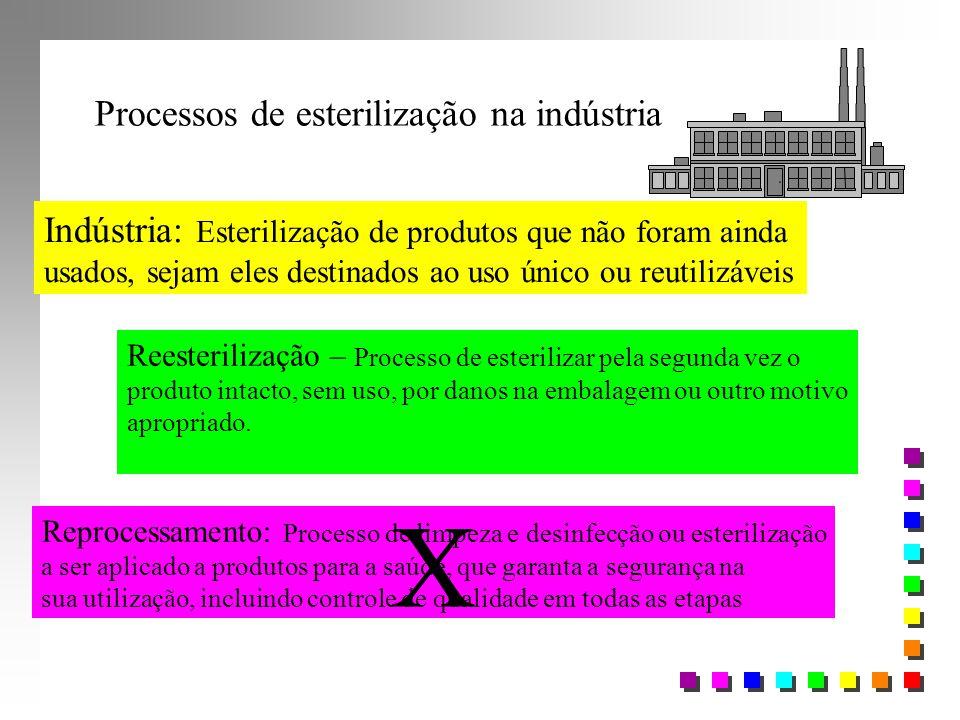 Indústria: Esterilização de produtos que não foram ainda usados, sejam eles destinados ao uso único ou reutilizáveis Reesterilização – Processo de est