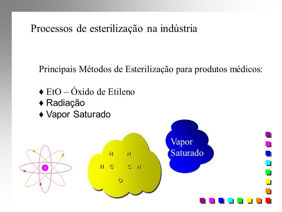 Processos de esterilização na indústria Principais Métodos de Esterilização para produtos médicos: ♦ EtO – Óxido de Etileno ♦ Radiação ♦ Vapor Saturad
