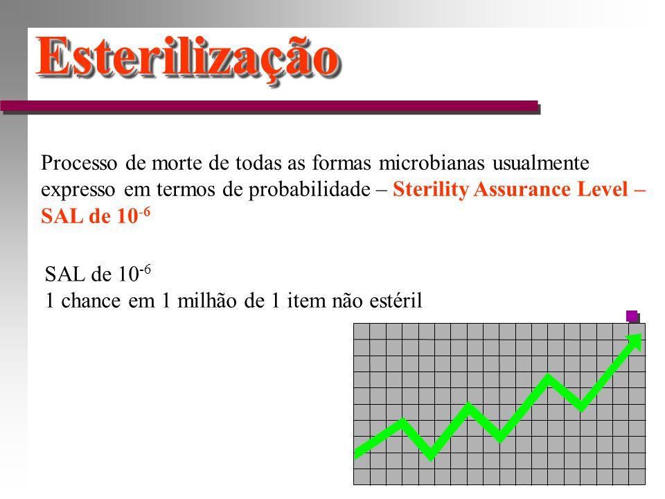 EsterilizaçãoEsterilização Processo de morte de todas as formas microbianas usualmente expresso em termos de probabilidade – Sterility Assurance Level