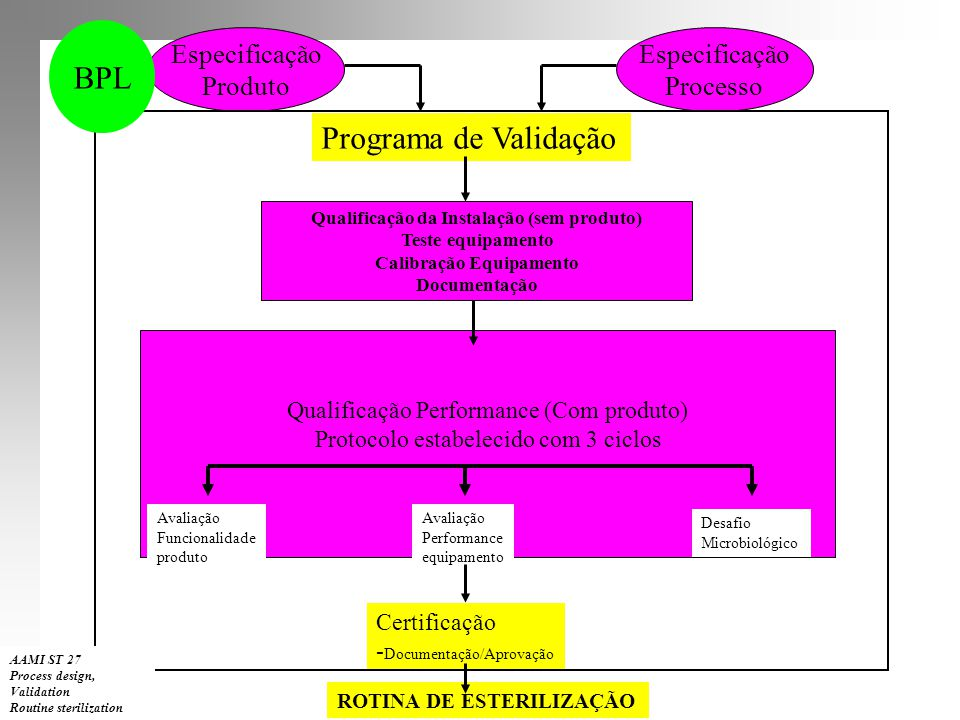 Especificação Produto Especificação Processo Programa de Validação Qualificação da Instalação (sem produto) Teste equipamento Calibração Equipamento D
