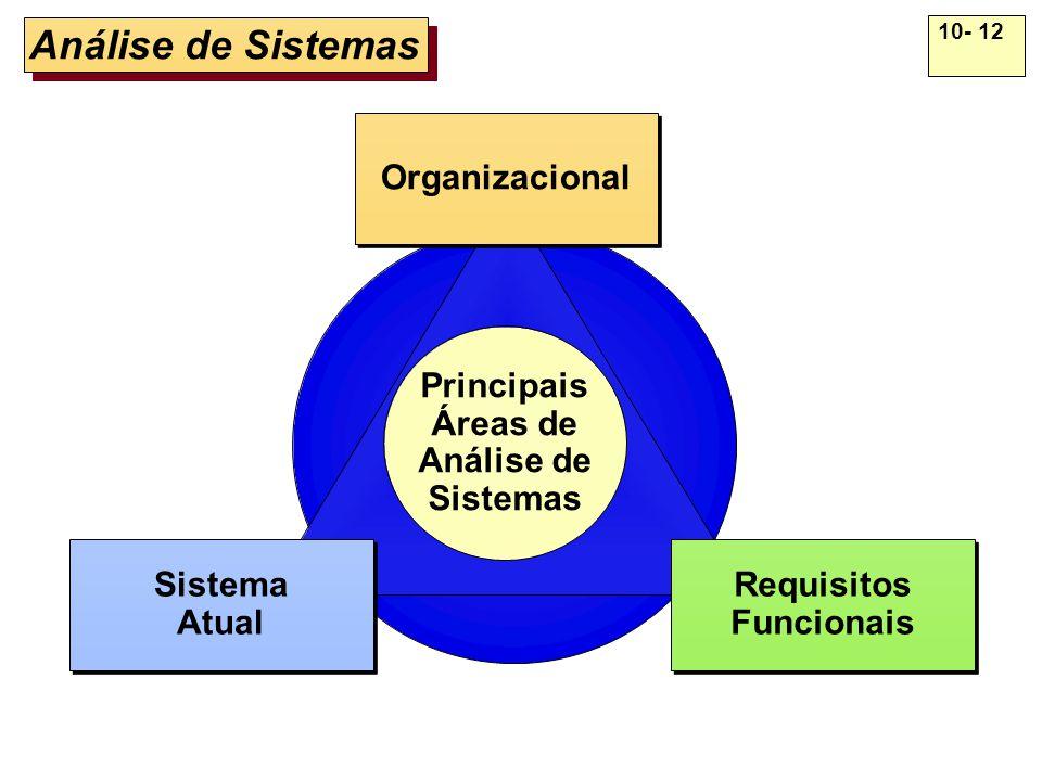 10- 12 Análise de Sistemas Principais Áreas de Análise de Sistemas Organizacional Requisitos Funcionais Requisitos Funcionais Sistema Atual Sistema At