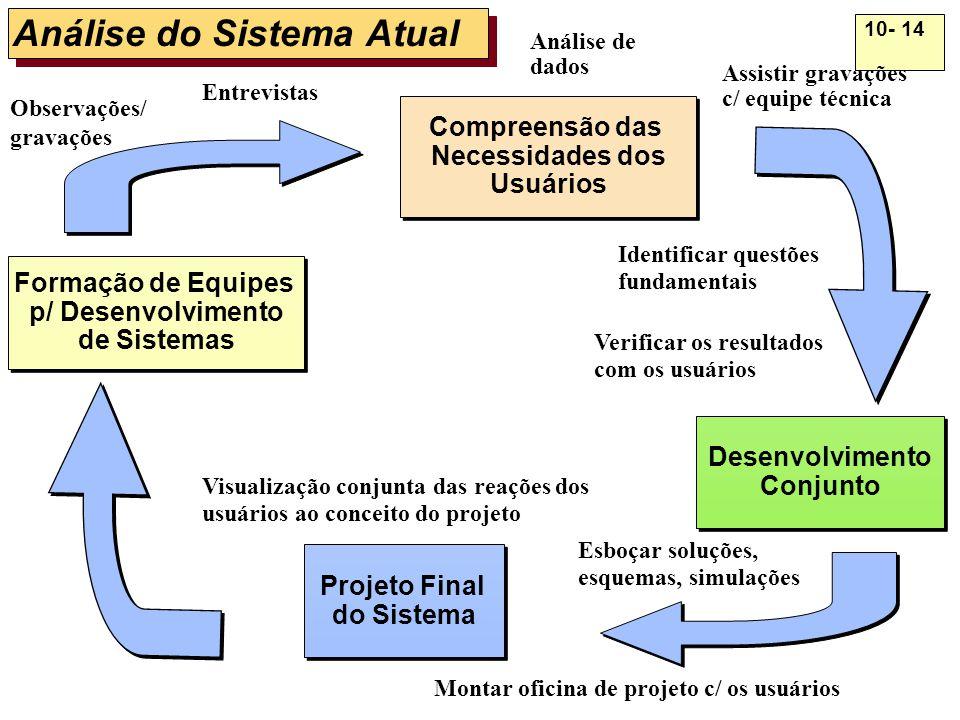 10- 14 Análise do Sistema Atual Projeto Final do Sistema Projeto Final do Sistema Formação de Equipes p/ Desenvolvimento de Sistemas Formação de Equip