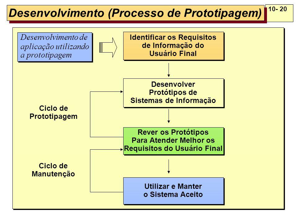10- 20 Desenvolvimento (Processo de Prototipagem) Utilizar e Manter o Sistema Aceito Utilizar e Manter o Sistema Aceito Identificar os Requisitos de I
