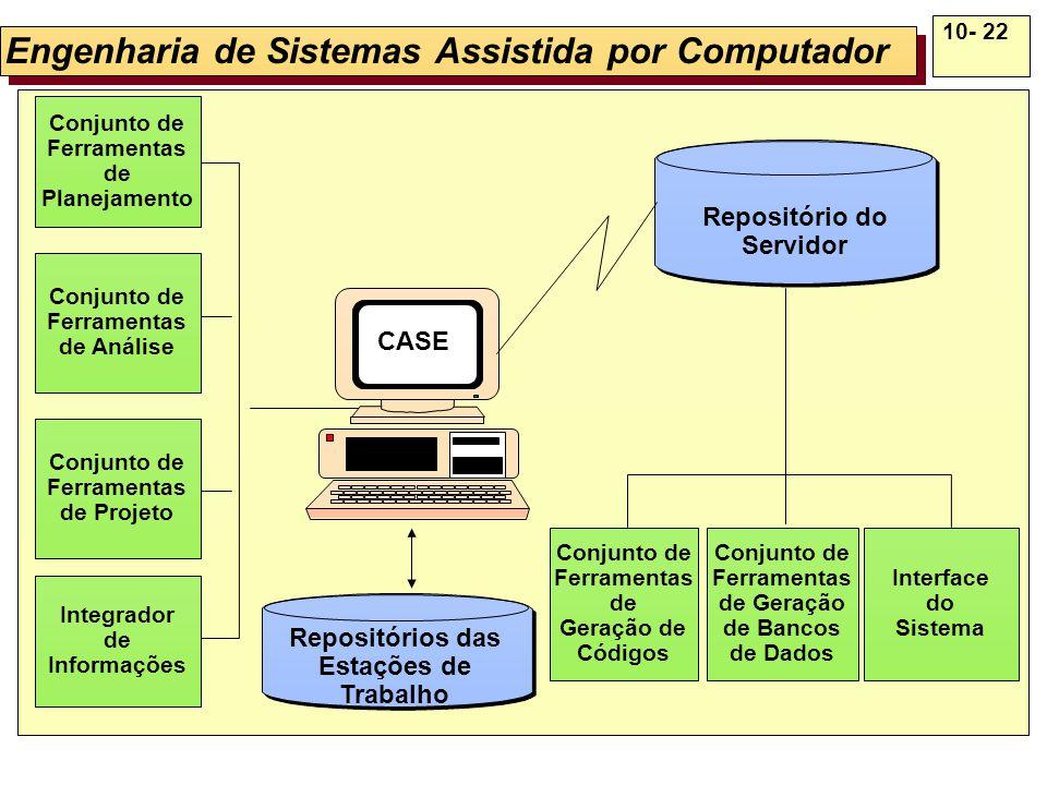 10- 22 Engenharia de Sistemas Assistida por Computador Conjunto de Ferramentas de Planejamento Conjunto de Ferramentas de Análise Conjunto de Ferramen