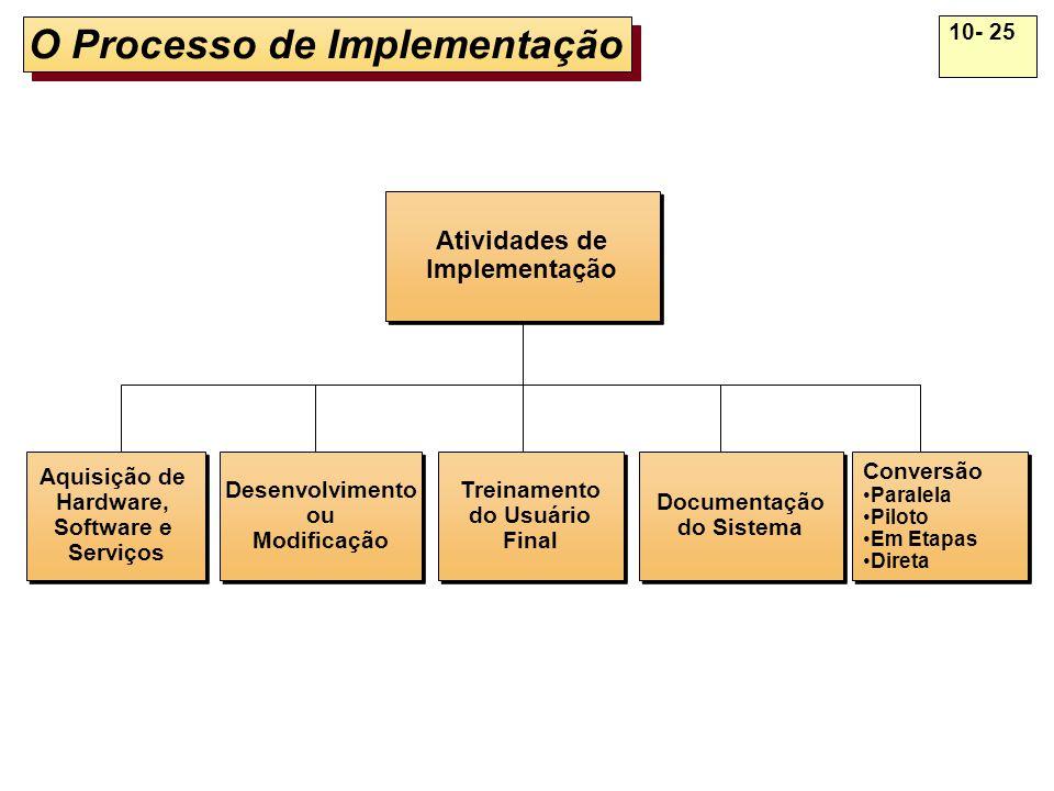 10- 25 O Processo de Implementação Conversão Paralela Piloto Em Etapas Direta Conversão Paralela Piloto Em Etapas Direta Documentação do Sistema Docum