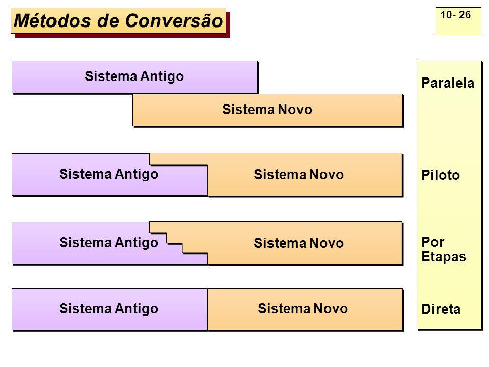 10- 26 Métodos de Conversão Sistema Antigo Sistema Novo Sistema Antigo Sistema Novo Sistema Antigo Sistema Novo Paralela Piloto Por Etapas Direta