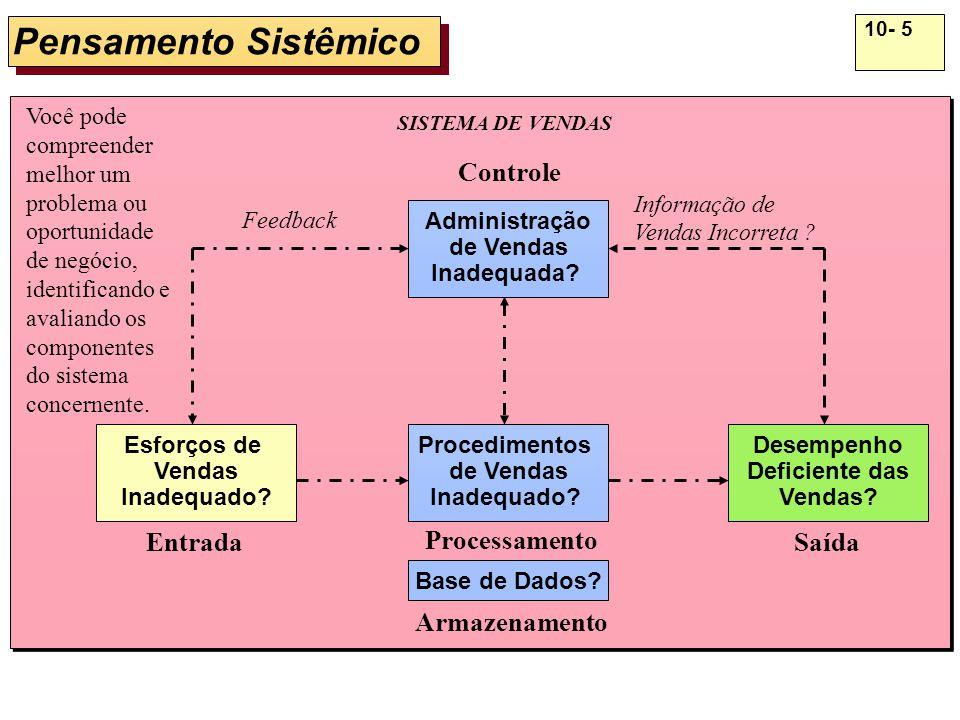 10- 6 Ciclo de Desenvolvimento de Sistemas Implementação de Sistemas Produto: Sistema Operacional Implementação de Sistemas Produto: Sistema Operacional Investigação de Sistemas Produto: Estudo de Viabilidade Investigação de Sistemas Produto: Estudo de Viabilidade Análise de Sistemas Produto: Requisitos Funcionais Análise de Sistemas Produto: Requisitos Funcionais Projeto de Sistemas Produto: Especificações do Sistema Projeto de Sistemas Produto: Especificações do Sistema Manutenção de Sistemas Produto: Melhoria do Sistema Manutenção de Sistemas Produto: Melhoria do Sistema Entender o Problema ou Oportunidade Empresarial Desenvolver uma Solução de Sistema de Informação Implantar a Solução de Sistema de Informação