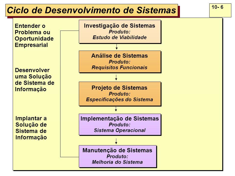 10- 17 Projeto de Sistemas (Produto: Especificações) Projeto dos Dados Projeto dos Dados Projeto da Interface com o Usuário Projeto da Interface com o Usuário Projeto do Processo Projeto do Processo Projeto de Tela Formulário, Relatório e Diálogo Projeto da Estrutura dos Elementos de Dados Projeto de Programas e Procedimentos Projeto de Interfaces, Dados e Processo