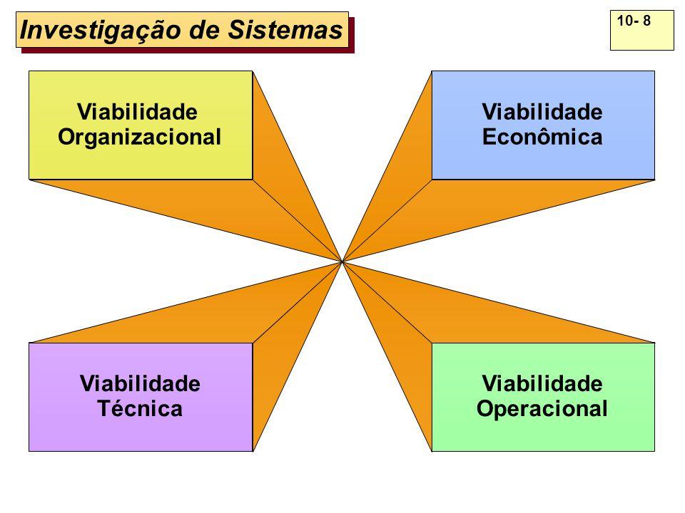 10- 8 Investigação de Sistemas Viabilidade Organizacional Viabilidade Técnica Viabilidade Econômica Viabilidade Operacional