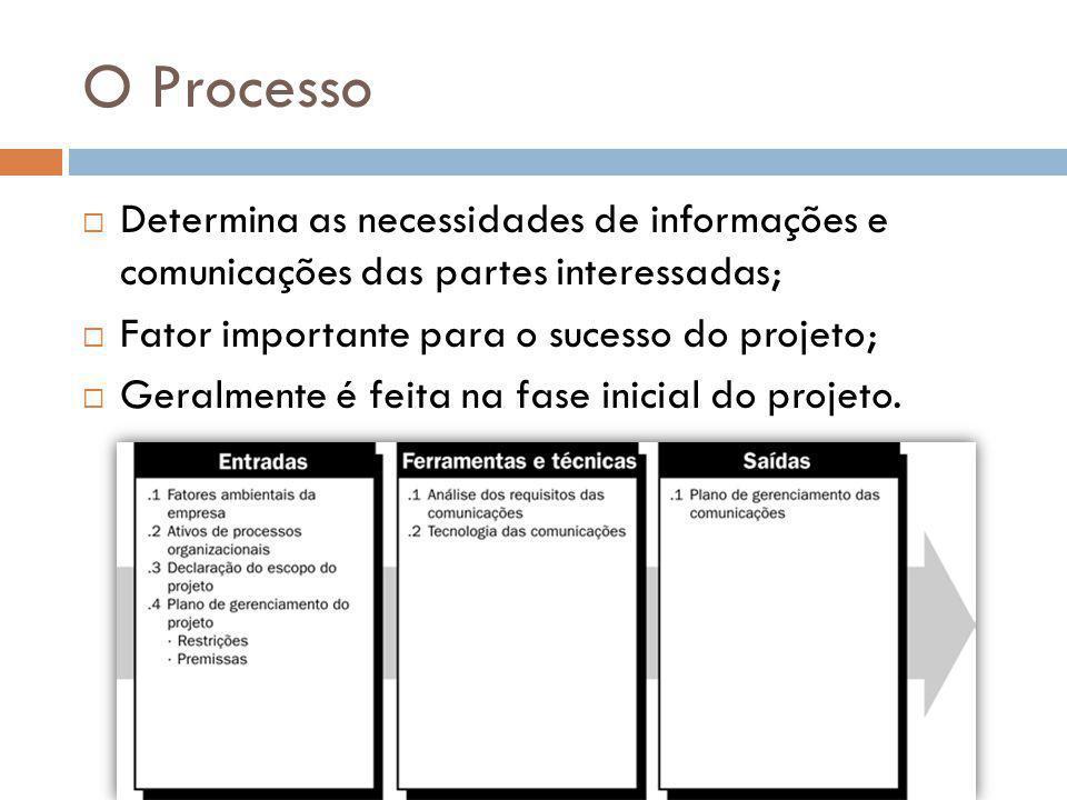 O Processo  Determina as necessidades de informações e comunicações das partes interessadas;  Fator importante para o sucesso do projeto;  Geralmente é feita na fase inicial do projeto.
