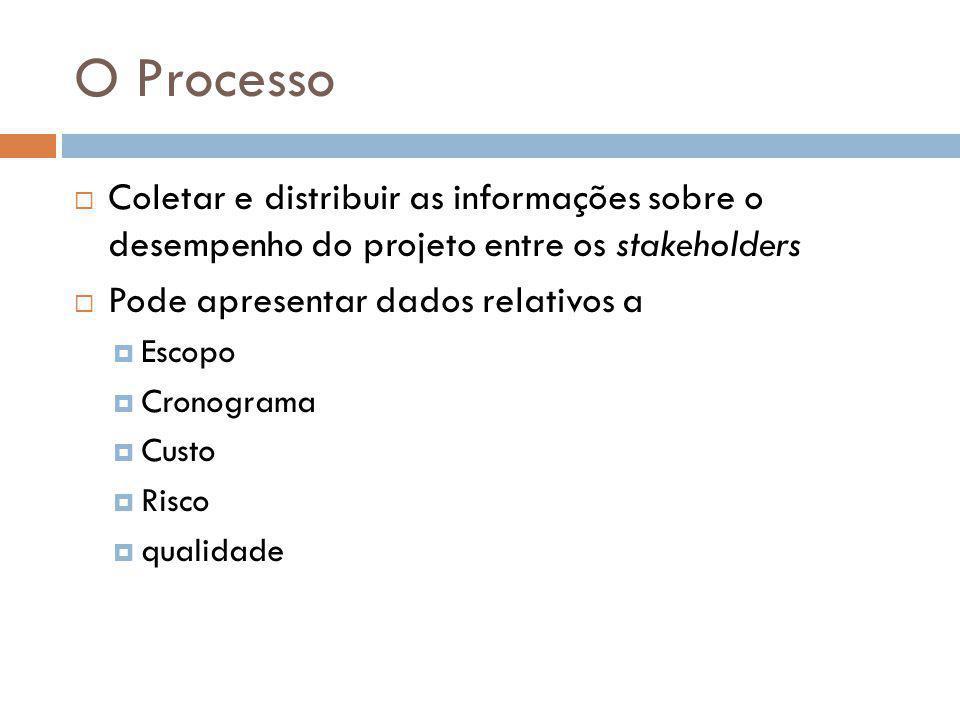 O Processo  Coletar e distribuir as informações sobre o desempenho do projeto entre os stakeholders  Pode apresentar dados relativos a  Escopo  Cronograma  Custo  Risco  qualidade