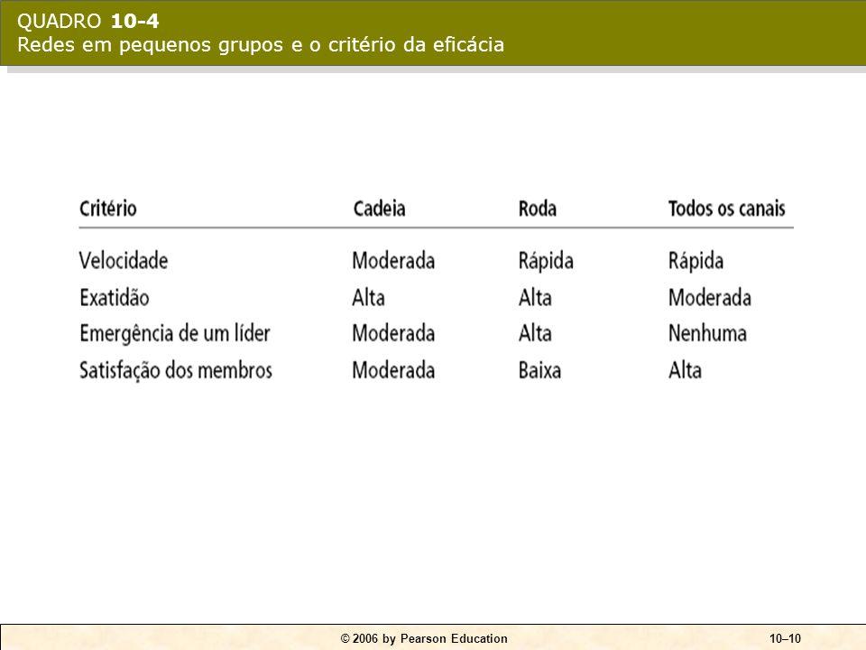 © 2006 by Pearson Education10–10 QUADRO 10-4 Redes em pequenos grupos e o critério da eficácia