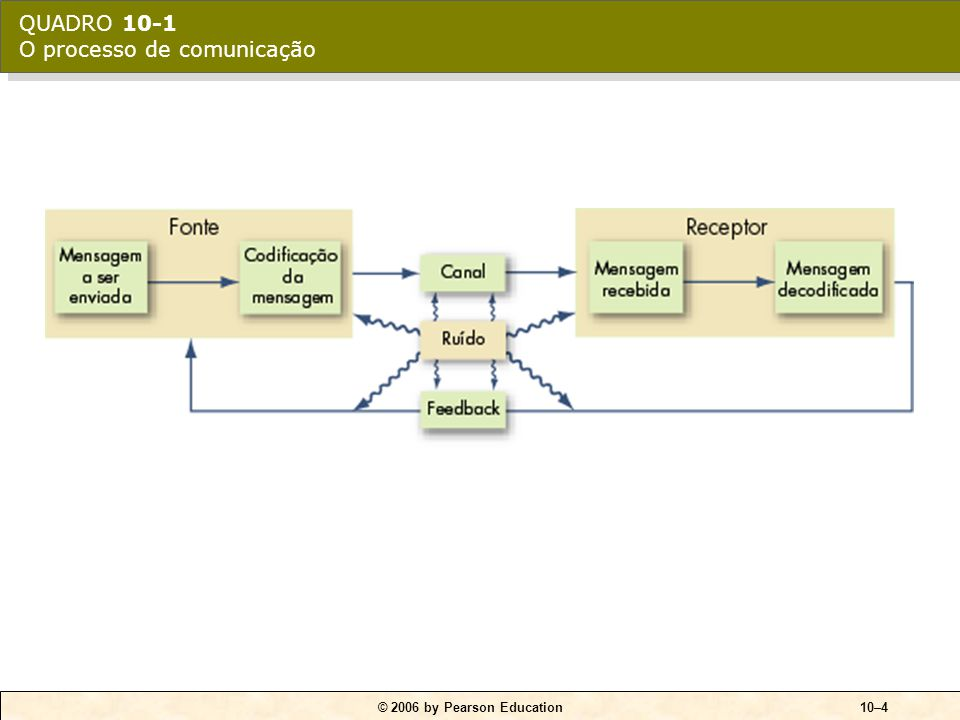 © 2006 by Pearson Education10–4 QUADRO 10-1 O processo de comunicação