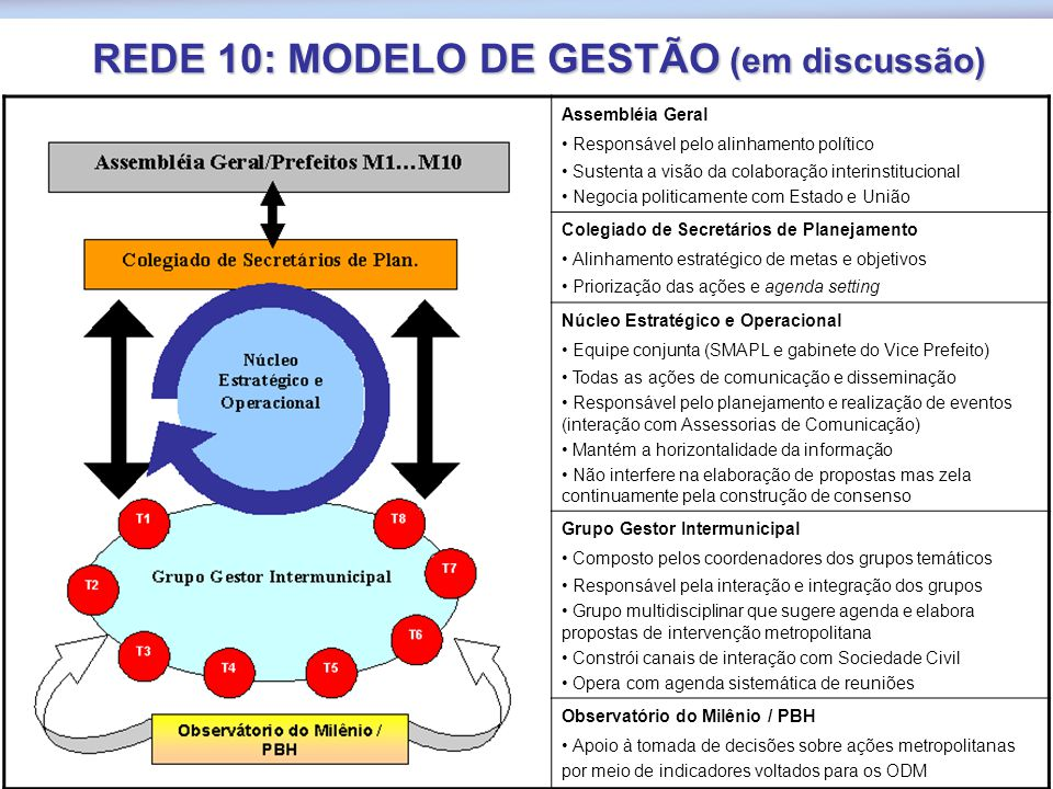 COMPROMISSOS DA REDE 10  Planejamento de ações dentro de uma visão metropolitana  Articulação das políticas públicas locais para a potencialização d