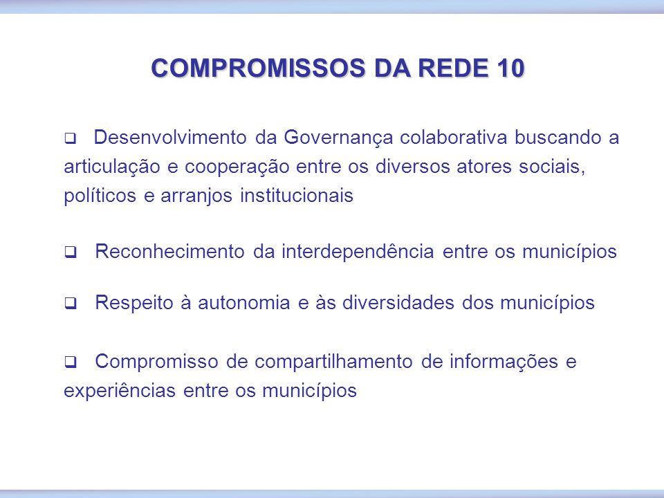 REDE 10 - Municípios Conurbados da RMBH COMPONENTES DA REDE 10 1 - Belo Horizonte 2 - Betim 3 - Brumadinho 4- Contagem 5 - Ibirité 6 - Nova Lima 7 - R