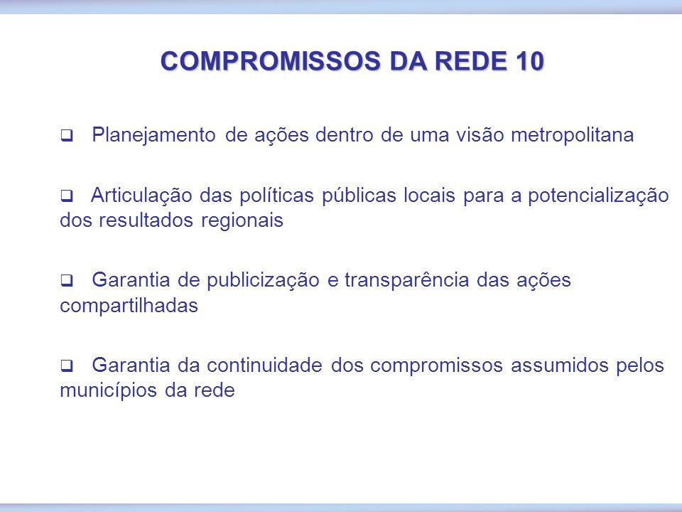 COMPROMISSOS DA REDE 10  Planejamento de ações dentro de uma visão metropolitana  Articulação das políticas públicas locais para a potencialização dos resultados regionais  Garantia de publicização e transparência das ações compartilhadas  Garantia da continuidade dos compromissos assumidos pelos municípios da rede