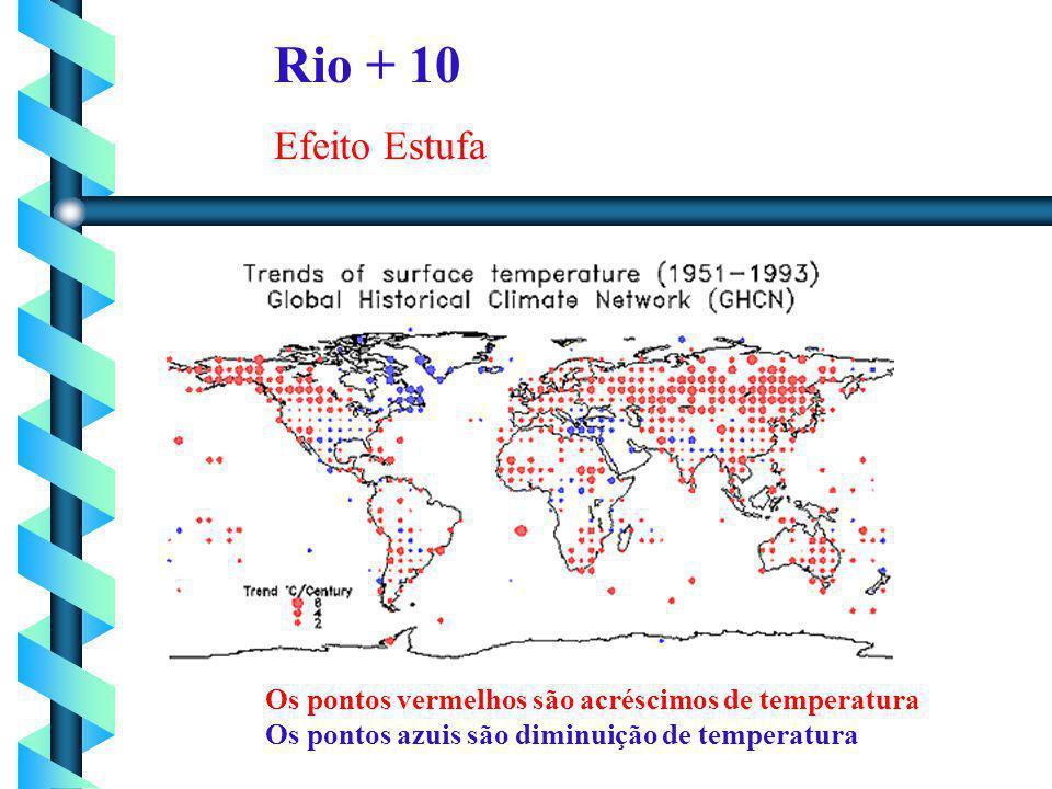 Rio + 10 Efeito Estufa Os pontos vermelhos são acréscimos de temperatura Os pontos azuis são diminuição de temperatura