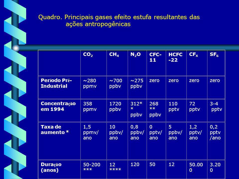 Quadro. Principais gases efeito estufa resultantes das ações antropogênicas CO 2 CH 4 N2ON2OCFC- 11 HCFC -22 CF 4 SF 6 Per í odo Pr é - Industrial ~28