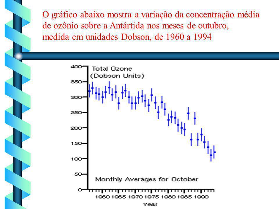 O gráfico abaixo mostra a variação da concentração média de ozônio sobre a Antártida nos meses de outubro, medida em unidades Dobson, de 1960 a 1994