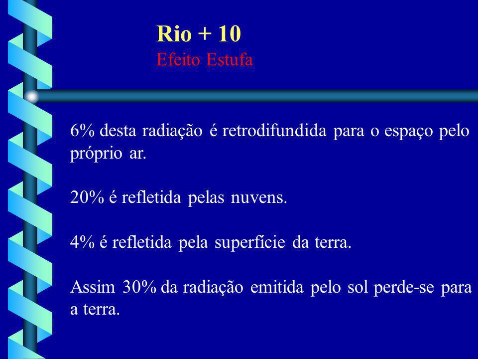 6% desta radiação é retrodifundida para o espaço pelo próprio ar. 20% é refletida pelas nuvens. 4% é refletida pela superfície da terra. Assim 30% da
