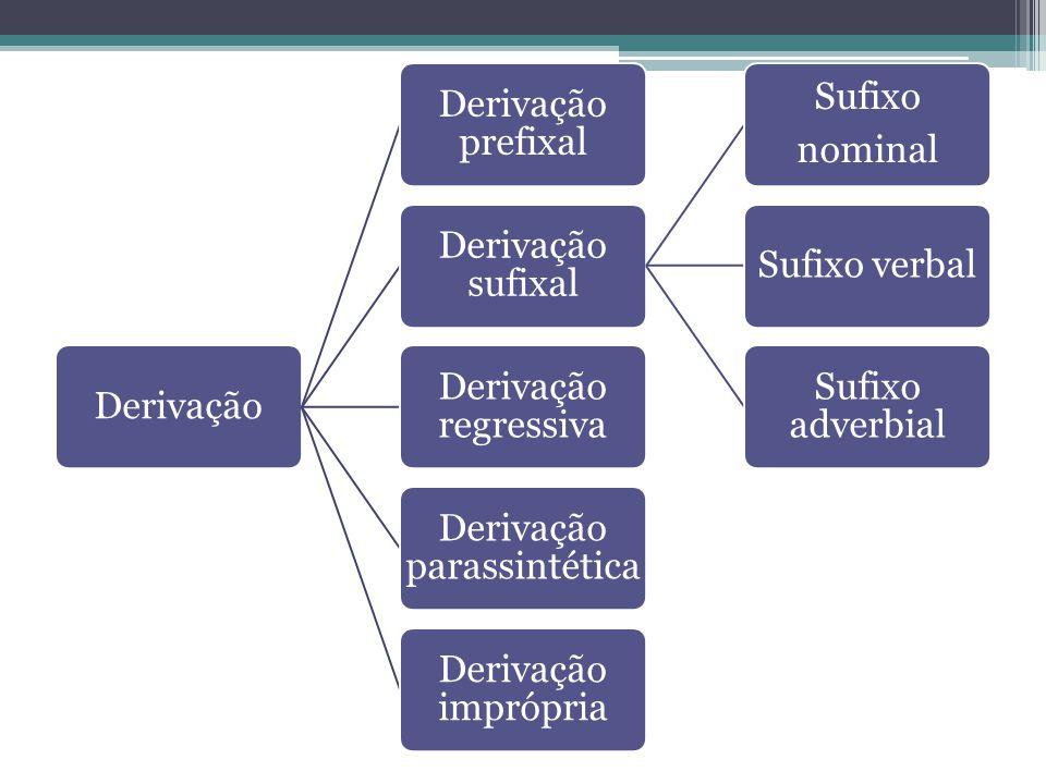 Derivação Derivação prefixal Derivação sufixal Sufixo nominal Sufixo verbal Sufixo adverbial Derivação regressiva Derivação parassintética Derivação i